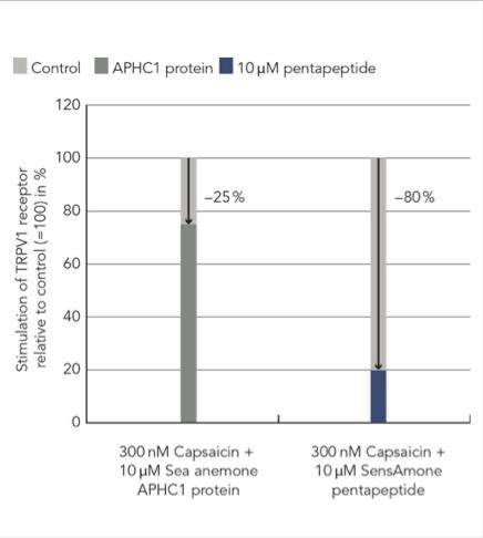 SensAmone P5 data